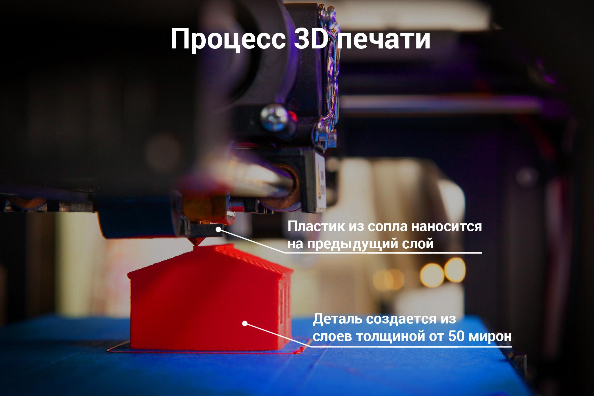 процес 3д друку