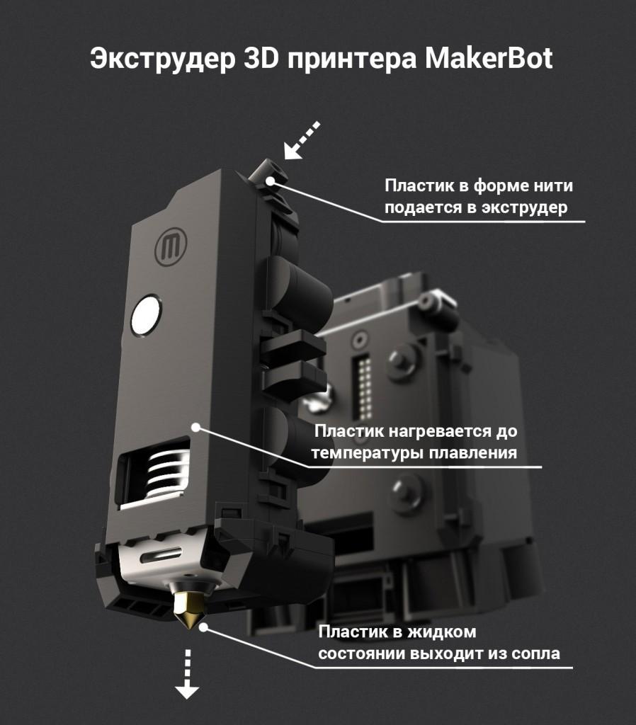 схема роботи екструдера 3д принтер